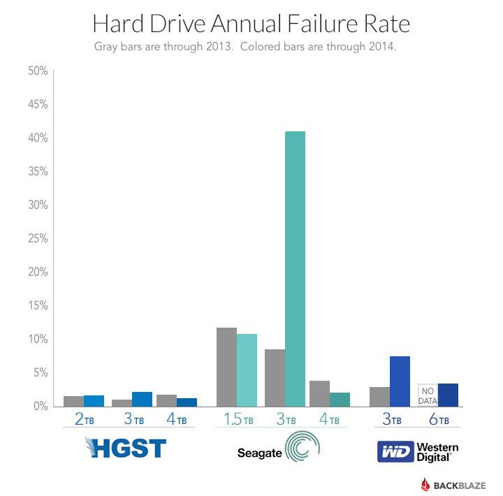 drive failure chart